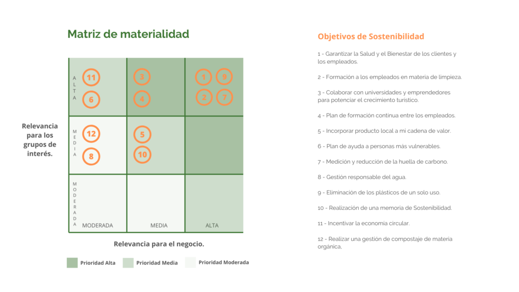 Matriz de materialidad el plan de sostenibilidad